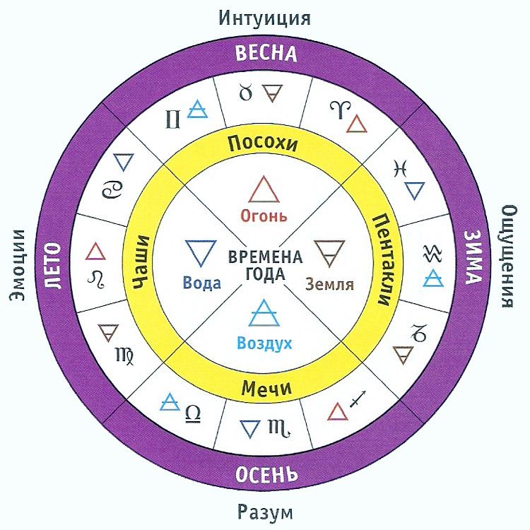 http://sigils.ru/signs/img/chetverka_01.jpg